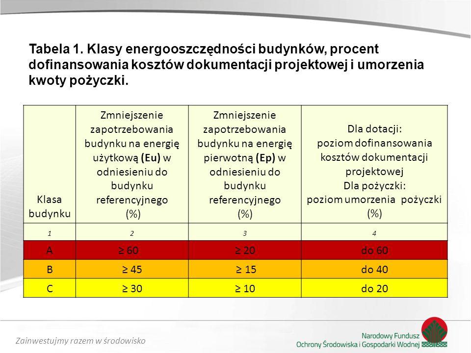 Zainwestujmy razem w środowisko Tabela 1.