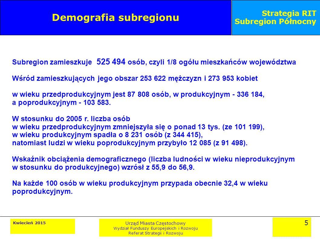 5 Kwiecień 2015 Urząd Miasta Częstochowy Wydział Funduszy Europejskich i Rozwoju Referat Strategii i Rozwoju Strategia RIT Subregion Północny Demografia subregionu Subregion zamieszkuje 525 494 osób, czyli 1/8 ogółu mieszkańców województwa Wśród zamieszkujących jego obszar 253 622 mężczyzn i 273 953 kobiet w wieku przedprodukcyjnym jest 87 808 osób, w produkcyjnym - 336 184, a poprodukcyjnym - 103 583.