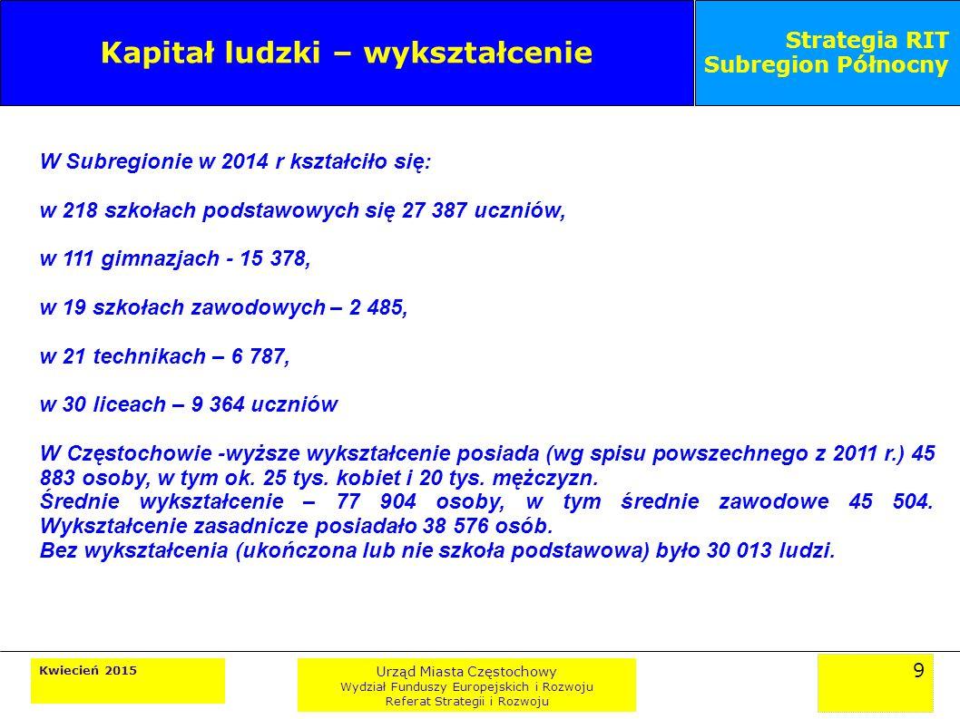 9 Kwiecień 2015 Urząd Miasta Częstochowy Wydział Funduszy Europejskich i Rozwoju Referat Strategii i Rozwoju Strategia RIT Subregion Północny Kapitał ludzki – wykształcenie W Subregionie w 2014 r kształciło się: w 218 szkołach podstawowych się 27 387 uczniów, w 111 gimnazjach - 15 378, w 19 szkołach zawodowych – 2 485, w 21 technikach – 6 787, w 30 liceach – 9 364 uczniów W Częstochowie -wyższe wykształcenie posiada (wg spisu powszechnego z 2011 r.) 45 883 osoby, w tym ok.
