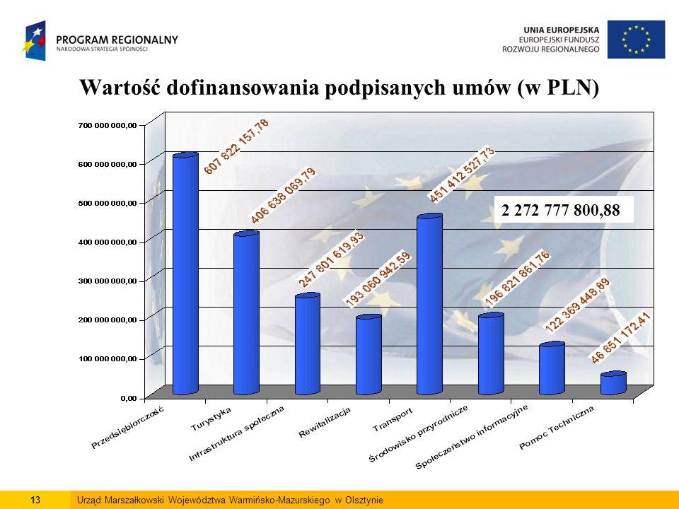 13Urząd Marszałkowski Województwa Warmińsko-Mazurskiego w Olsztynie Wartość dofinansowania podpisanych umów (w PLN) 2 272 777 800,88