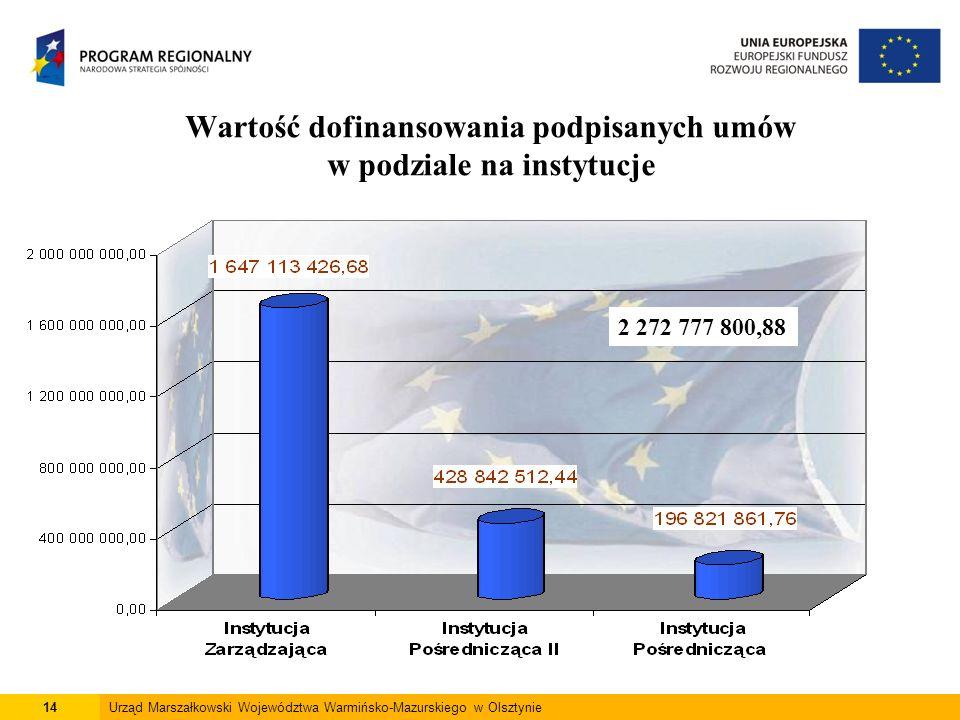 14Urząd Marszałkowski Województwa Warmińsko-Mazurskiego w Olsztynie Wartość dofinansowania podpisanych umów w podziale na instytucje 2 272 777 800,88