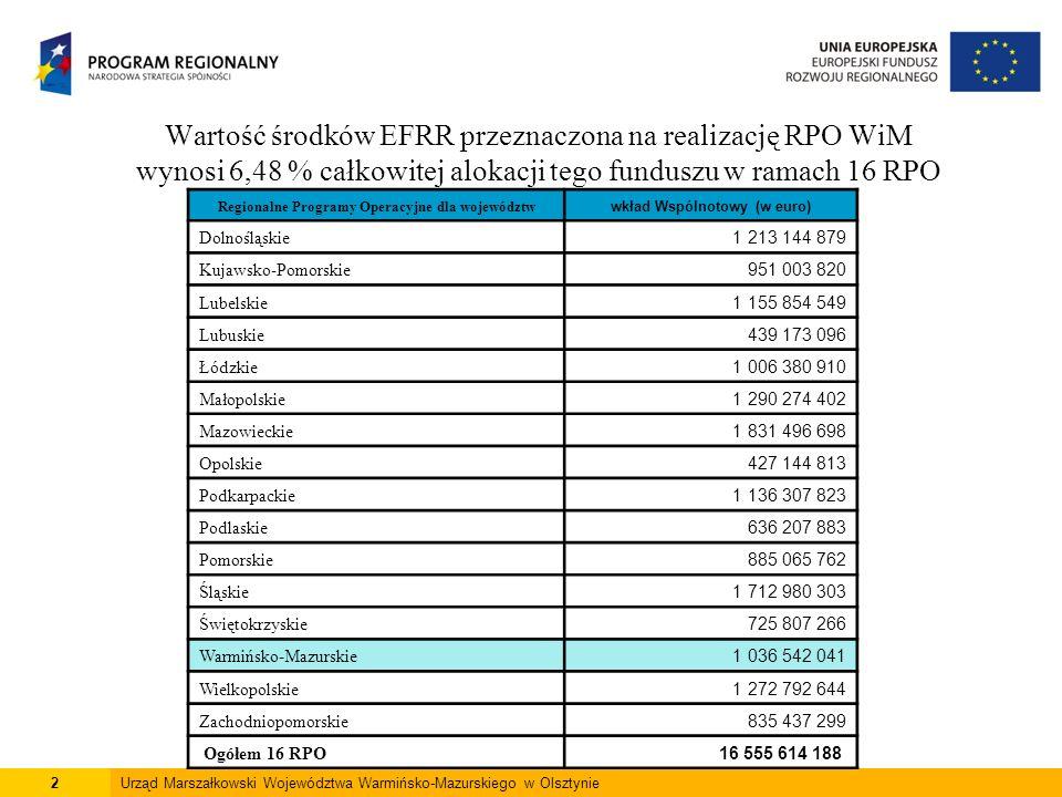 2 Wartość środków EFRR przeznaczona na realizację RPO WiM wynosi 6,48 % całkowitej alokacji tego funduszu w ramach 16 RPO Regionalne Programy Operacyjne dla województw wkład Wspólnotowy (w euro) Dolnośląskie 1 213 144 879 Kujawsko-Pomorskie 951 003 820 Lubelskie 1 155 854 549 Lubuskie 439 173 096 Łódzkie 1 006 380 910 Małopolskie 1 290 274 402 Mazowieckie 1 831 496 698 Opolskie 427 144 813 Podkarpackie 1 136 307 823 Podlaskie 636 207 883 Pomorskie 885 065 762 Śląskie 1 712 980 303 Świętokrzyskie 725 807 266 Warmińsko-Mazurskie 1 036 542 041 Wielkopolskie 1 272 792 644 Zachodniopomorskie 835 437 299 Ogółem 16 RPO 16 555 614 188