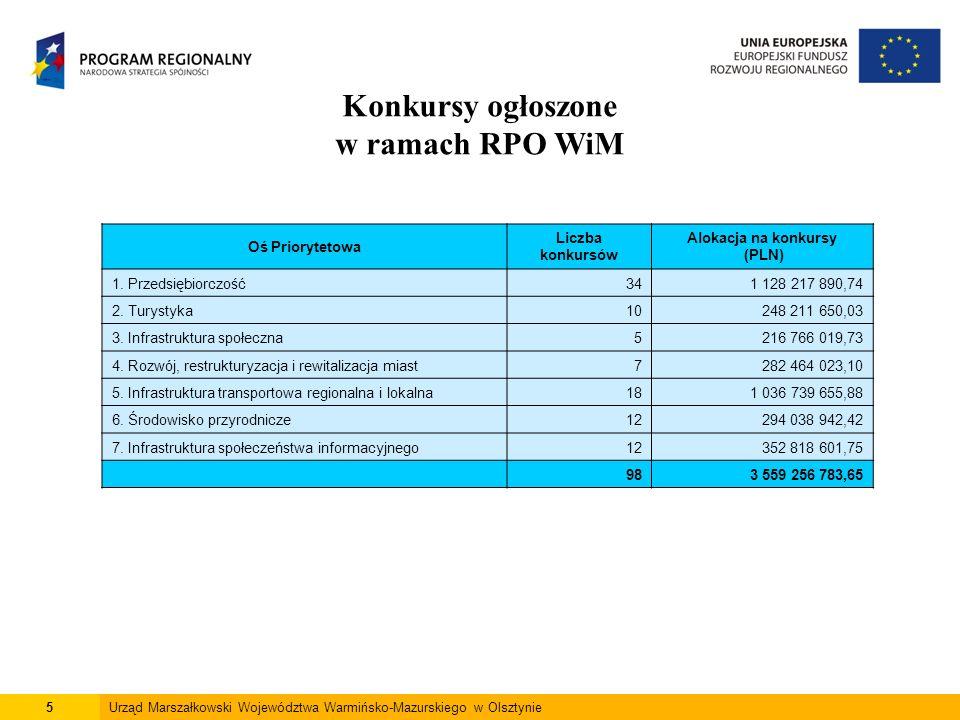 5Urząd Marszałkowski Województwa Warmińsko-Mazurskiego w Olsztynie Konkursy ogłoszone w ramach RPO WiM Oś Priorytetowa Liczba konkursów Alokacja na konkursy (PLN) 1.
