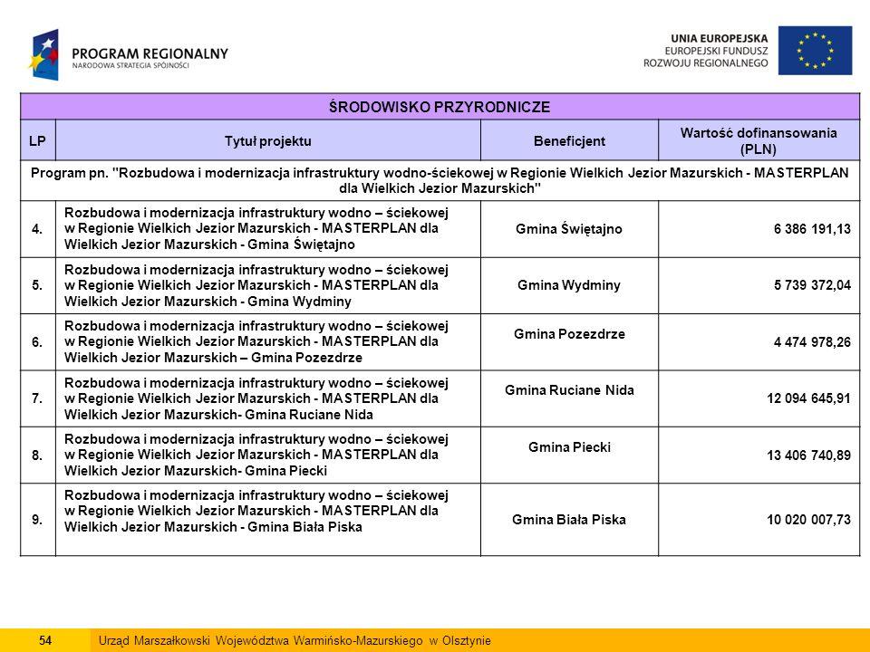54Urząd Marszałkowski Województwa Warmińsko-Mazurskiego w Olsztynie ŚRODOWISKO PRZYRODNICZE LPTytuł projektuBeneficjent Wartość dofinansowania (PLN) Program pn.