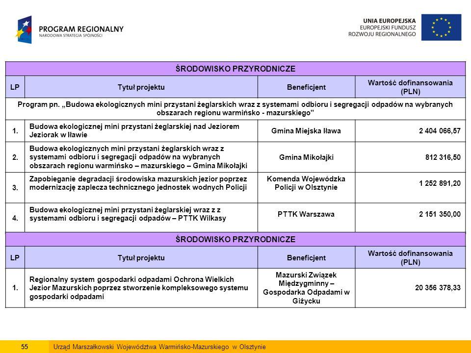 55Urząd Marszałkowski Województwa Warmińsko-Mazurskiego w Olsztynie ŚRODOWISKO PRZYRODNICZE LPTytuł projektuBeneficjent Wartość dofinansowania (PLN) Program pn.
