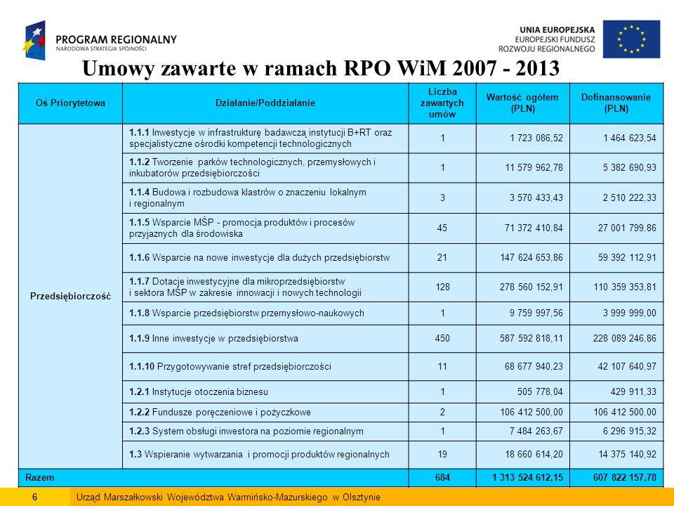 6Urząd Marszałkowski Województwa Warmińsko-Mazurskiego w Olsztynie Umowy zawarte w ramach RPO WiM 2007 - 2013 Oś PriorytetowaDziałanie/Poddziałanie Liczba zawartych umów Wartość ogółem (PLN) Dofinansowanie (PLN) Przedsiębiorczość 1.1.1 Inwestycje w infrastrukturę badawczą instytucji B+RT oraz specjalistyczne ośrodki kompetencji technologicznych 11 723 086,521 464 623,54 1.1.2 Tworzenie parków technologicznych, przemysłowych i inkubatorów przedsiębiorczości 111 579 962,785 382 690,93 1.1.4 Budowa i rozbudowa klastrów o znaczeniu lokalnym i regionalnym 33 570 433,432 510 222,33 1.1.5 Wsparcie MŚP - promocja produktów i procesów przyjaznych dla środowiska 4571 372 410,8427 001 799,86 1.1.6 Wsparcie na nowe inwestycje dla dużych przedsiębiorstw21147 624 653,8659 392 112,91 1.1.7 Dotacje inwestycyjne dla mikroprzedsiębiorstw i sektora MŚP w zakresie innowacji i nowych technologii 128278 560 152,91110 359 353,81 1.1.8 Wsparcie przedsiębiorstw przemysłowo-naukowych19 759 997,563 999 999,00 1.1.9 Inne inwestycje w przedsiębiorstwa450587 592 818,11228 089 246,86 1.1.10 Przygotowywanie stref przedsiębiorczości1168 677 940,2342 107 640,97 1.2.1 Instytucje otoczenia biznesu1505 778,04429 911,33 1.2.2 Fundusze poręczeniowe i pożyczkowe2106 412 500,00 1.2.3 System obsługi inwestora na poziomie regionalnym17 484 263,676 296 915,32 1.3 Wspieranie wytwarzania i promocji produktów regionalnych1918 660 614,2014 375 140,92 Razem6841 313 524 612,15607 822 157,78