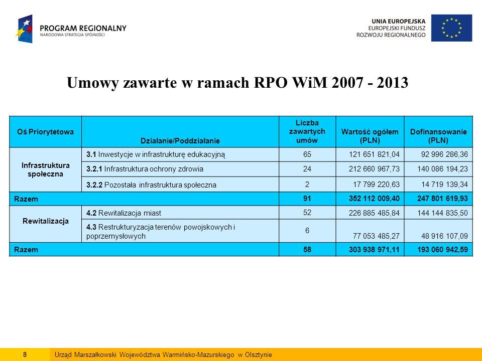 8Urząd Marszałkowski Województwa Warmińsko-Mazurskiego w Olsztynie Umowy zawarte w ramach RPO WiM 2007 - 2013 Oś Priorytetowa Działanie/Poddziałanie Liczba zawartych umów Wartość ogółem (PLN) Dofinansowanie (PLN) Infrastruktura społeczna 3.1 Inwestycje w infrastrukturę edukacyjną65121 651 821,0492 996 286,36 3.2.1 Infrastruktura ochrony zdrowia24212 660 967,73140 086 194,23 3.2.2 Pozostała infrastruktura społeczna217 799 220,6314 719 139,34 Razem91352 112 009,40247 801 619,93 Rewitalizacja 4.2 Rewitalizacja miast52226 885 485,84144 144 835,50 4.3 Restrukturyzacja terenów powojskowych i poprzemysłowych 6 77 053 485,2748 916 107,09 Razem58303 938 971,11193 060 942,59