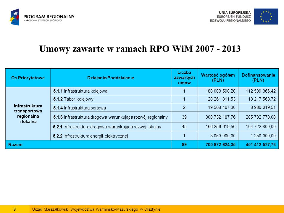 9Urząd Marszałkowski Województwa Warmińsko-Mazurskiego w Olsztynie Umowy zawarte w ramach RPO WiM 2007 - 2013 Oś PriorytetowaDziałanie/Poddziałanie Liczba zawartych umów Wartość ogółem (PLN) Dofinansowanie (PLN) Infrastruktura transportowa regionalna i lokalna 5.1.1 Infrastruktura kolejowa1188 003 598,20112 509 366,42 5.1.2 Tabor kolejowy128 261 811,5318 217 563,72 5.1.4 Infrastruktura portowa 219 568 407,308 980 019,51 5.1.6 Infrastruktura drogowa warunkująca rozwój regionalny39300 732 187,76205 732 778,08 5.2.1 Infrastruktura drogowa warunkująca rozwój lokalny45166 256 619,56104 722 800,00 5.2.2 Infrastruktura energii elektrycznej13 050 000,001 250 000,00 Razem89705 872 624,35451 412 527,73