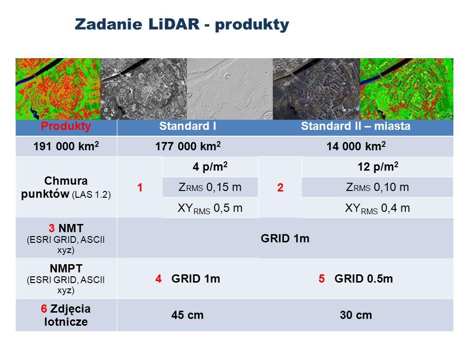 ProduktyStandard IStandard II – miasta 191 000 km 2 177 000 km 2 14 000 km 2 Chmura punktów (LAS 1.2) 1 4 p/m 2 2 12 p/m 2 Z RMS 0,15 mZ RMS 0,10 m XY RMS 0,5 mXY RMS 0,4 m 3 NMT (ESRI GRID, ASCII xyz) GRID 1m NMPT (ESRI GRID, ASCII xyz) 4 GRID 1m5 GRID 0.5m 6 Zdjęcia lotnicze 45 cm30 cm Zadanie LiDAR - produkty
