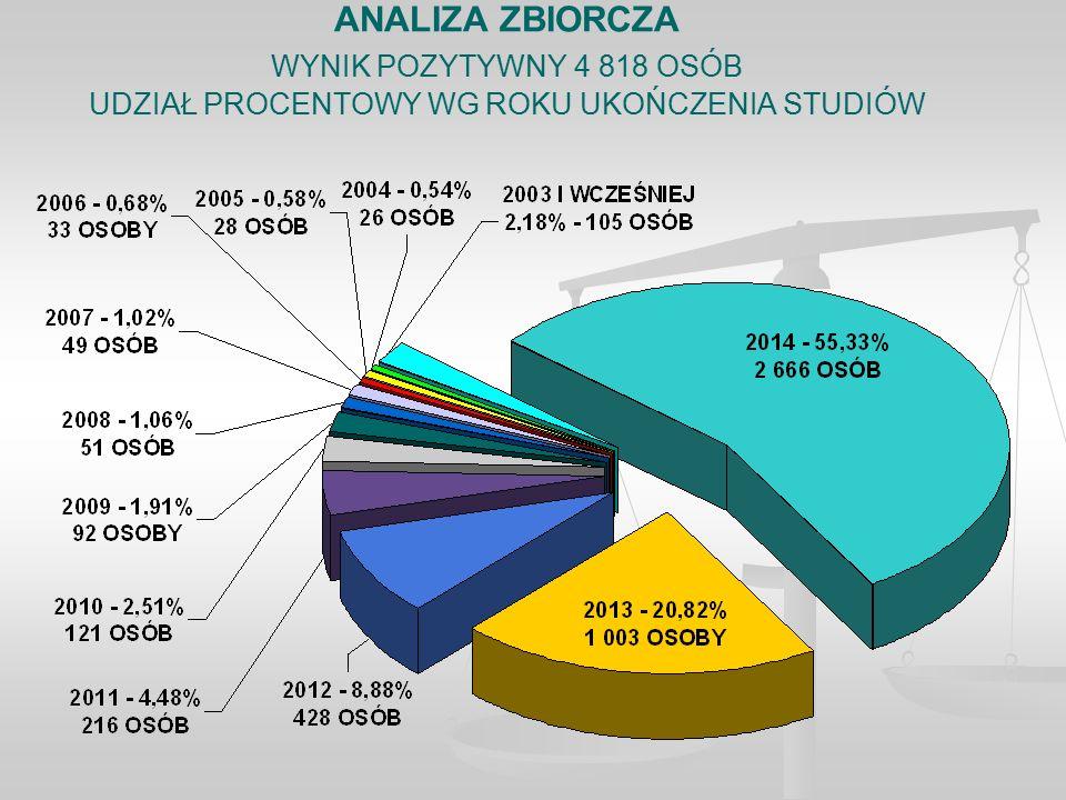 ANALIZA ZBIORCZA WYNIK POZYTYWNY 4 818 OSÓB UDZIAŁ PROCENTOWY WG ROKU UKOŃCZENIA STUDIÓW