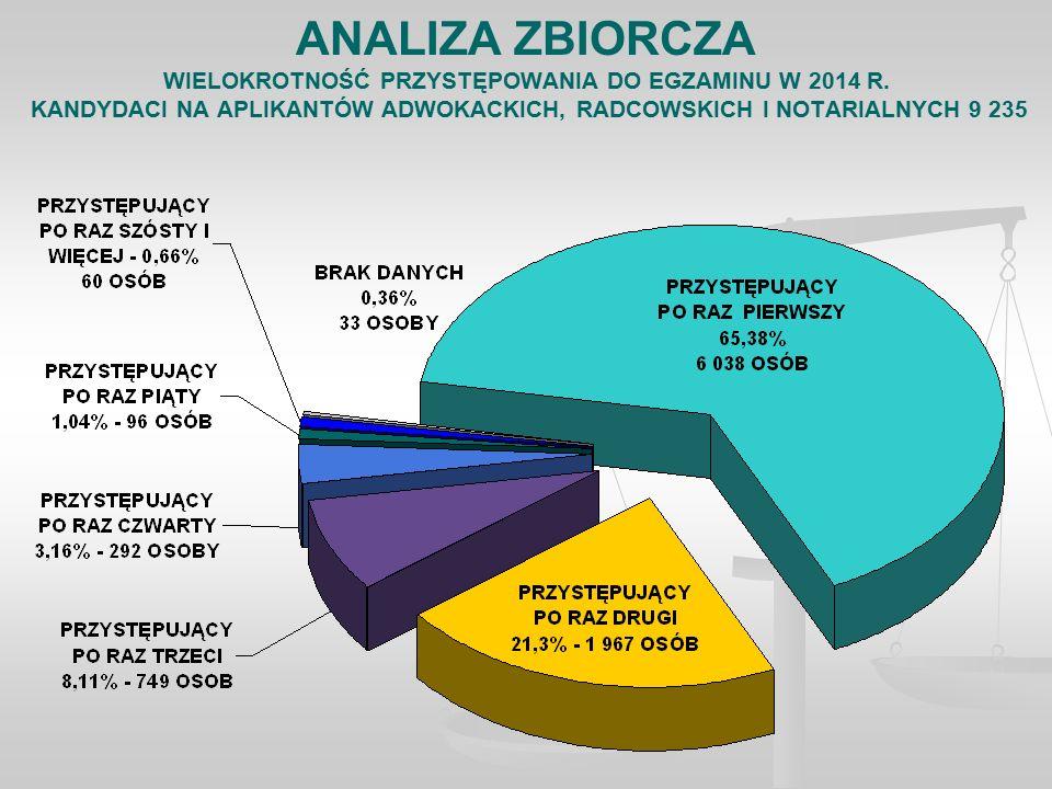 ANALIZA ZBIORCZA WIELOKROTNOŚĆ PRZYSTĘPOWANIA DO EGZAMINU W 2014 R.