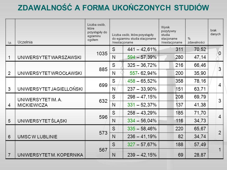 ZDAWALNOŚĆ A FORMA UKOŃCZONYCH STUDIÓW l.p.