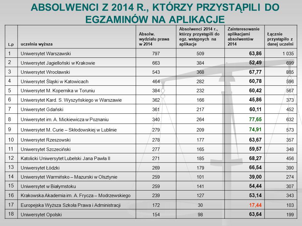 ABSOLWENCI Z 2014 R., KTÓRZY PRZYSTĄPILI DO EGZAMINÓW NA APLIKACJE L.p uczelnia wyższa Absolw.