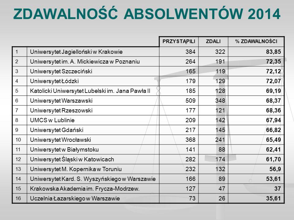 ZDAWALNOŚĆ ABSOLWENTÓW 2014 PRZYSTĄPILIZDALI% ZDAWALNOŚCI 1 Uniwersytet Jagielloński w Krakowie38432283,85 2 Uniwersytet im.