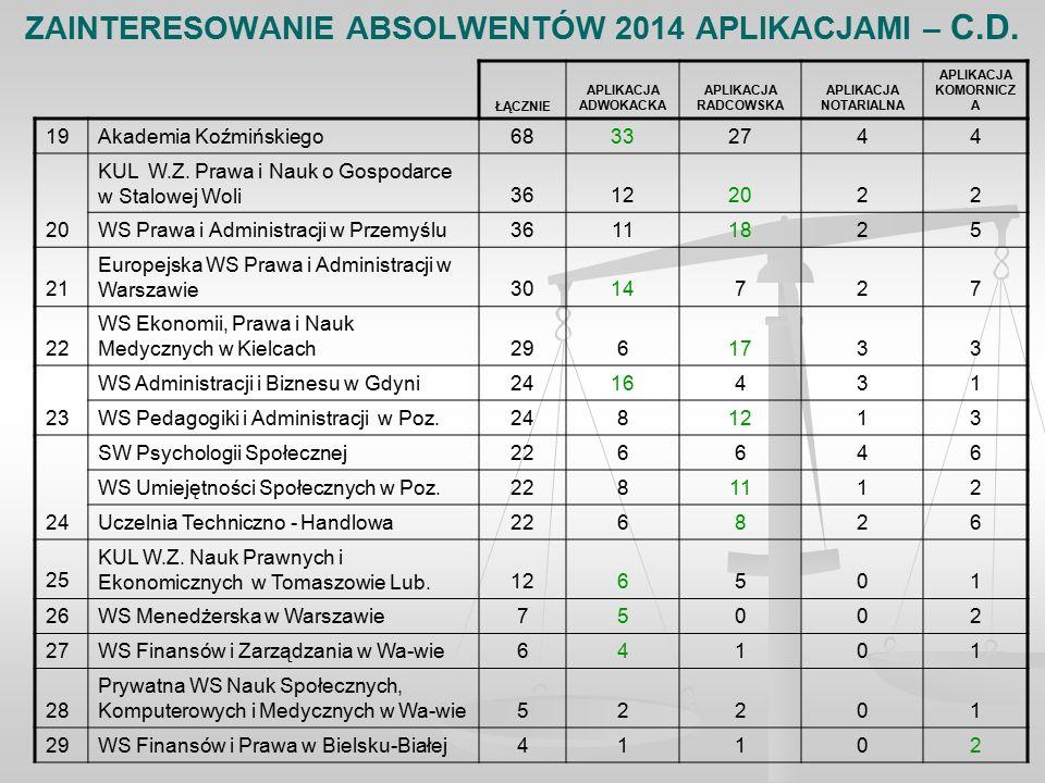 ZAINTERESOWANIE ABSOLWENTÓW 2014 APLIKACJAMI – C.D.