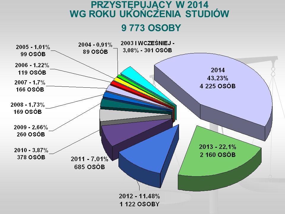 PRZYSTĘPUJĄCY W 2014 WG ROKU UKOŃCZENIA STUDIÓW 9 773 OSOBY