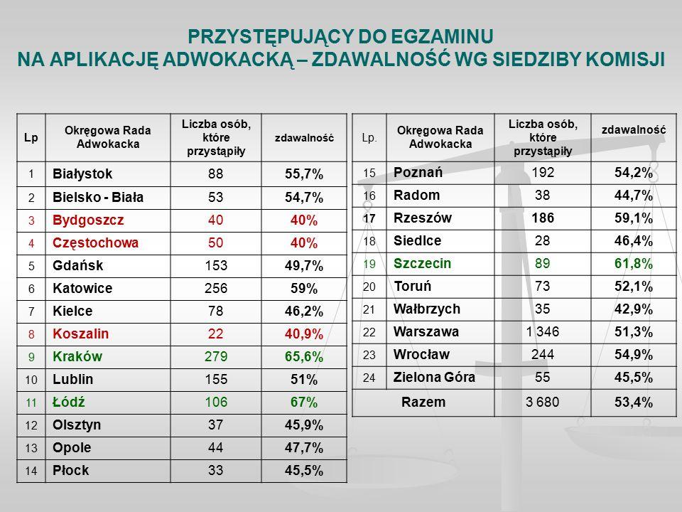 PRZYSTĘPUJĄCY DO EGZAMINU NA APLIKACJĘ ADWOKACKĄ – ZDAWALNOŚĆ WG SIEDZIBY KOMISJI Lp Okręgowa Rada Adwokacka Liczba osób, które przystąpiły zdawalność 1 Białystok8855,7% 2 Bielsko - Biała5354,7% 3 Bydgoszcz4040% 4 Częstochowa5040% 5 Gdańsk15349,7% 6 Katowice25659% 7 Kielce7846,2% 8 Koszalin2240,9% 9 Kraków27965,6% 10 Lublin15551% 11 Łódź10667% 12 Olsztyn3745,9% 13 Opole4447,7% 14 Płock3345,5% Lp.