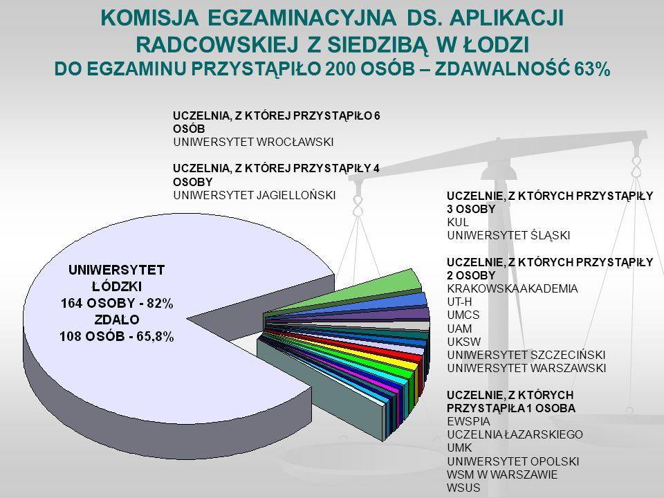 KOMISJA EGZAMINACYJNA DS.