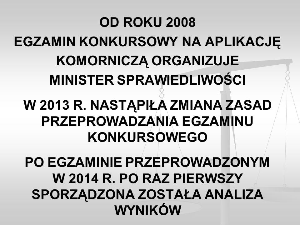 OD ROKU 2008 EGZAMIN KONKURSOWY NA APLIKACJĘ KOMORNICZĄ ORGANIZUJE MINISTER SPRAWIEDLIWOŚCI W 2013 R.