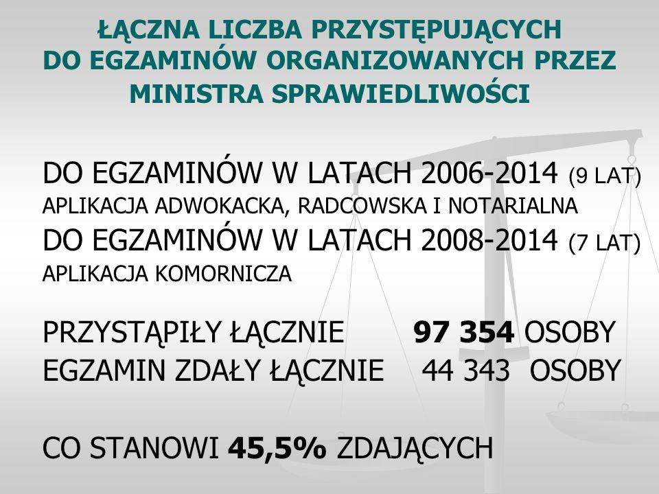 ŁĄCZNA LICZBA PRZYSTĘPUJĄCYCH DO EGZAMINÓW ORGANIZOWANYCH PRZEZ MINISTRA SPRAWIEDLIWOŚCI DO EGZAMINÓW W LATACH 2006-2014 (9 LAT) APLIKACJA ADWOKACKA, RADCOWSKA I NOTARIALNA DO EGZAMINÓW W LATACH 2008-2014 (7 LAT) APLIKACJA KOMORNICZA PRZYSTĄPIŁY ŁĄCZNIE 97 354 OSOBY EGZAMIN ZDAŁY ŁĄCZNIE 44 343 OSOBY CO STANOWI 45,5% ZDAJĄCYCH