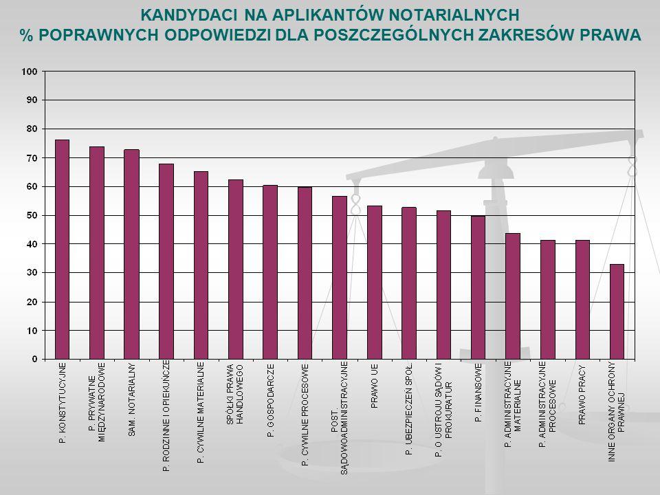 KANDYDACI NA APLIKANTÓW NOTARIALNYCH % POPRAWNYCH ODPOWIEDZI DLA POSZCZEGÓLNYCH ZAKRESÓW PRAWA