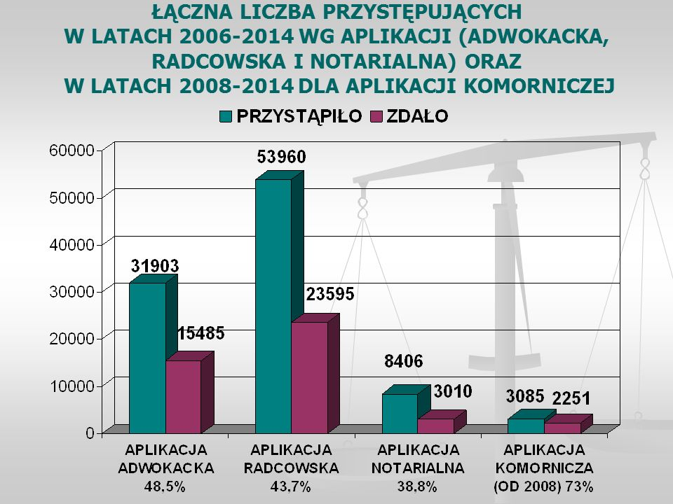 ŁĄCZNA LICZBA PRZYSTĘPUJĄCYCH W LATACH 2006-2014 WG APLIKACJI (ADWOKACKA, RADCOWSKA I NOTARIALNA) ORAZ W LATACH 2008-2014 DLA APLIKACJI KOMORNICZEJ