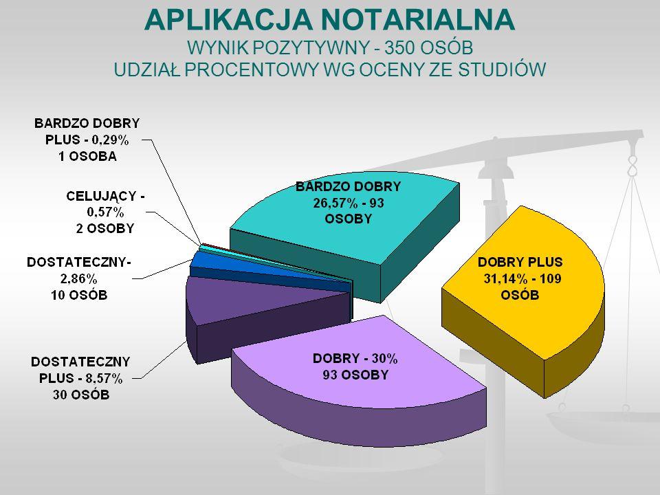 APLIKACJA NOTARIALNA WYNIK POZYTYWNY - 350 OSÓB UDZIAŁ PROCENTOWY WG OCENY ZE STUDIÓW