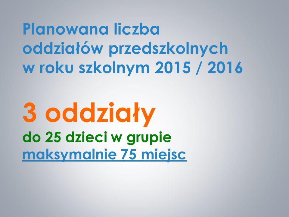 Planowana liczba oddziałów przedszkolnych w roku szkolnym 2015 / 2016 3 oddziały do 25 dzieci w grupie maksymalnie 75 miejsc