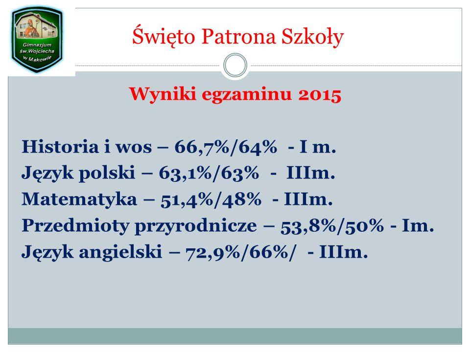 Święto Patrona Szkoły Wyniki egzaminu 2015 Historia i wos – 66,7%/64% - I m.