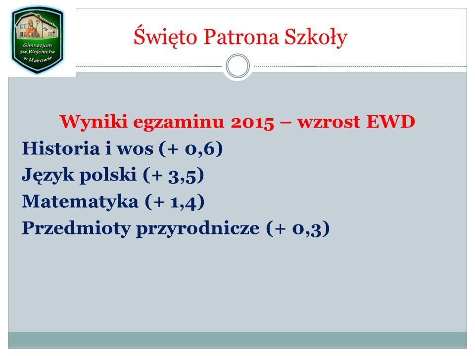 Święto Patrona Szkoły Wyniki egzaminu 2015 – wzrost EWD Historia i wos (+ 0,6) Język polski (+ 3,5) Matematyka (+ 1,4) Przedmioty przyrodnicze (+ 0,3)