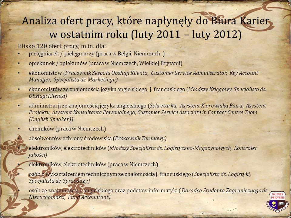 Analiza ofert pracy, które napłynęły do Biura Karier w ostatnim roku (luty 2011 – luty 2012) Blisko 120 ofert pracy, m.in.