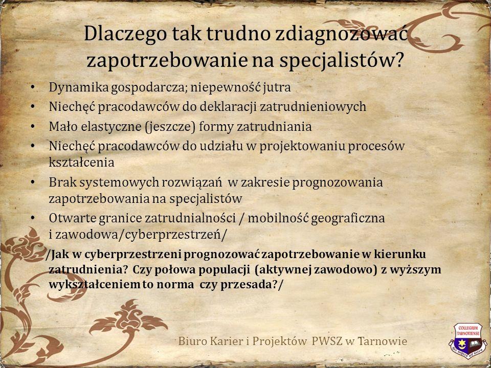 Dlaczego tak trudno zdiagnozować zapotrzebowanie na specjalistów.