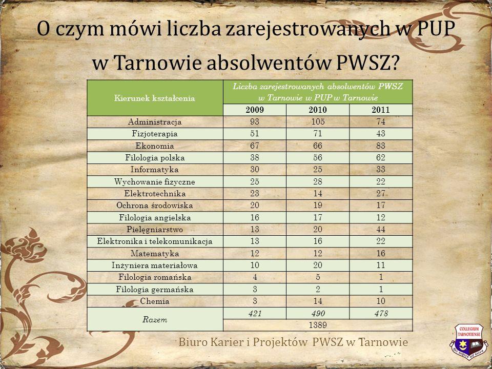 O czym mówi liczba zarejestrowanych w PUP w Tarnowie absolwentów PWSZ.