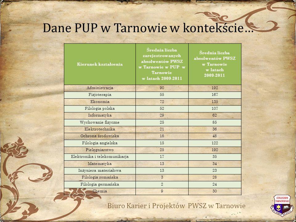 Dane PUP w Tarnowie w kontekście… Biuro Karier i Projektów PWSZ w Tarnowie Kierunek kształcenia Średnia liczba zarejestrowanych absolwentów PWSZ w Tarnowie w PUP w Tarnowie w latach 2009-2011 Średnia liczba absolwentów PWSZ w Tarnowie w latach 2009-2011 Administracja90192 Fizjoterapia55167 Ekonomia72135 Filologia polska52107 Informatyka2962 Wychowanie fizyczne2585 Elektrotechnika2136 Ochrona środowiska1848 Filologia angielska15122 Pielęgniarstwo25192 Elektronika i telekomunikacja1735 Matematyka1334 Inżyniera materiałowa1323 Filologia romańska328 Filologia germańska224 Chemia930