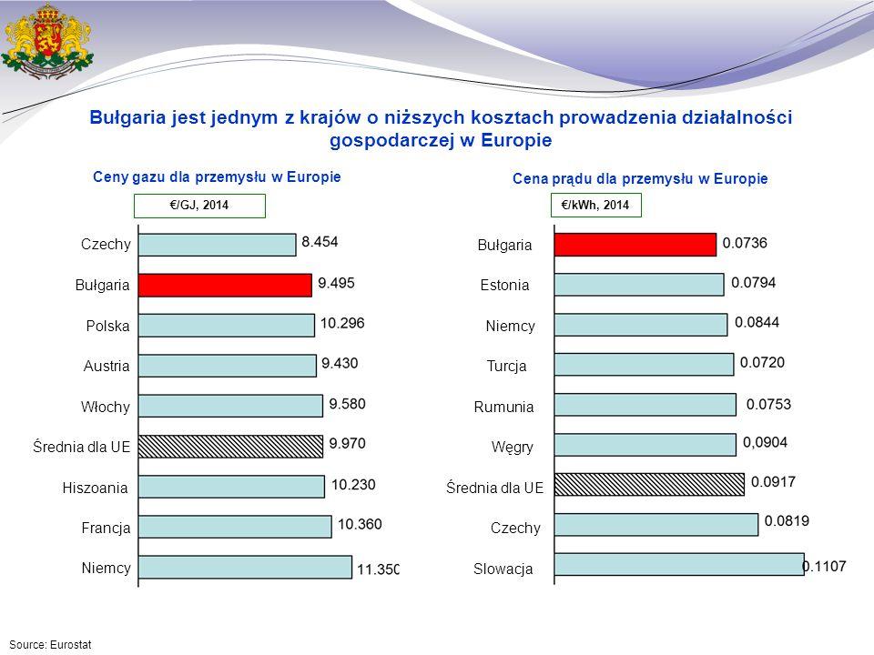 Bułgaria jest jednym z krajów o niższych kosztach prowadzenia działalności gospodarczej w Europie Ceny gazu dla przemysłu w Europie Source: Eurostat Węgry Rumunia Turcja Niemcy Estonia Bułgaria Czechy Średnia dla UE Slowacja €/kWh, 2014 €/GJ, 2014 Cena prądu dla przemysłu w Europie Średnia dla UE Austria Polska Bułgaria Czechy Włochy Niemcy Francja Hiszoania