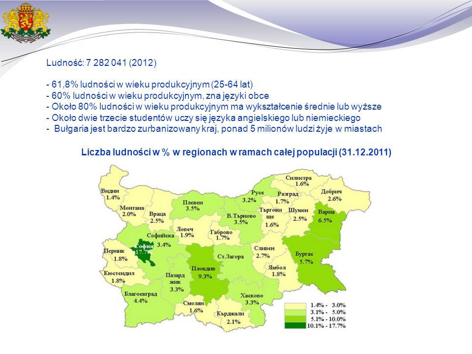 Liczba ludności w % w regionach w ramach całej populacji (31.12.2011) Ludność: 7 282 041 (2012) - 61,8% ludności w wieku produkcyjnym (25-64 lat) - 60% ludności w wieku produkcyjnym, zna języki obce - Około 80% ludności w wieku produkcyjnym ma wykształcenie średnie lub wyższe - Około dwie trzecie studentów uczy się języka angielskiego lub niemieckiego - Bułgaria jest bardzo zurbanizowany kraj, ponad 5 milionów ludzi żyje w miastach