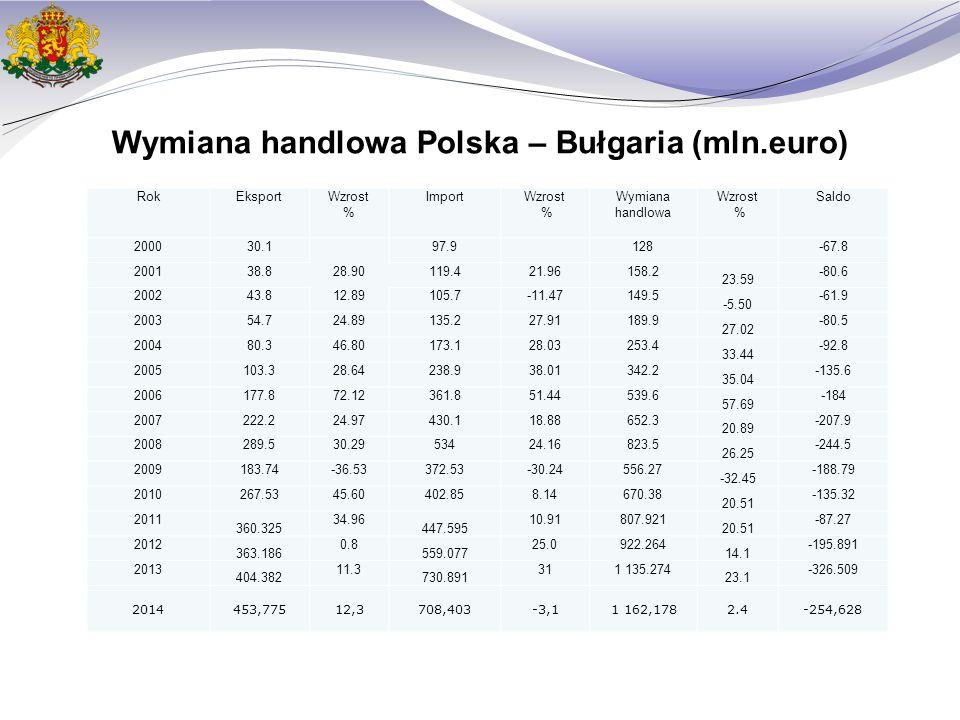 Wymiana handlowa Polska – Bułgaria (mln.euro) RokEksportWzrost % ImportWzrost % Wymiana handlowa Wzrost % Saldo 200030.1 97.9 128 -67.8 200138.828.90119.421.96158.2 23.59 -80.6 200243.812.89105.7-11.47149.5 -5.50 -61.9 200354.724.89135.227.91189.9 27.02 -80.5 200480.346.80173.128.03253.4 33.44 -92.8 2005103.328.64238.938.01342.2 35.04 -135.6 2006177.872.12361.851.44539.6 57.69 -184 2007222.224.97430.118.88652.3 20.89 -207.9 2008289.530.2953424.16823.5 26.25 -244.5 2009183.74-36.53372.53-30.24556.27 -32.45 -188.79 2010267.5345.60402.858.14670.38 20.51 -135.32 2011 360.325 34.96 447.595 10.91807.921 20.51 -87.27 2012 363.186 0.8 559.077 25.0922.264 14.1 -195.891 2013 404.382 11.3 730.891 311 135.274 23.1 -326.509 2014453,77512,3708,403-3,11 162,1782.4-254,628