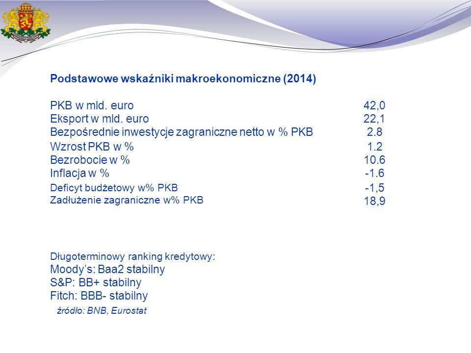 Wskaźniki makroekonomiczne Wzrost PKBInflacja Bezroboocie Inwestycje zagraniczne źródło: BNB, Eurostat, NSI 2014*201320122011 2% 2010200920082007 2014*2013 0.4% 201220112010200920082007 20142013201220112010 10.3% 20092008 5.6% 2007 ЕС-28БългарияЕС-28България 2014* 1,275 2013 1,141 2012 1,330 2011 1,151 2010 2,437 2009 6,728 2008 9,052 2007 1,181 € млн.