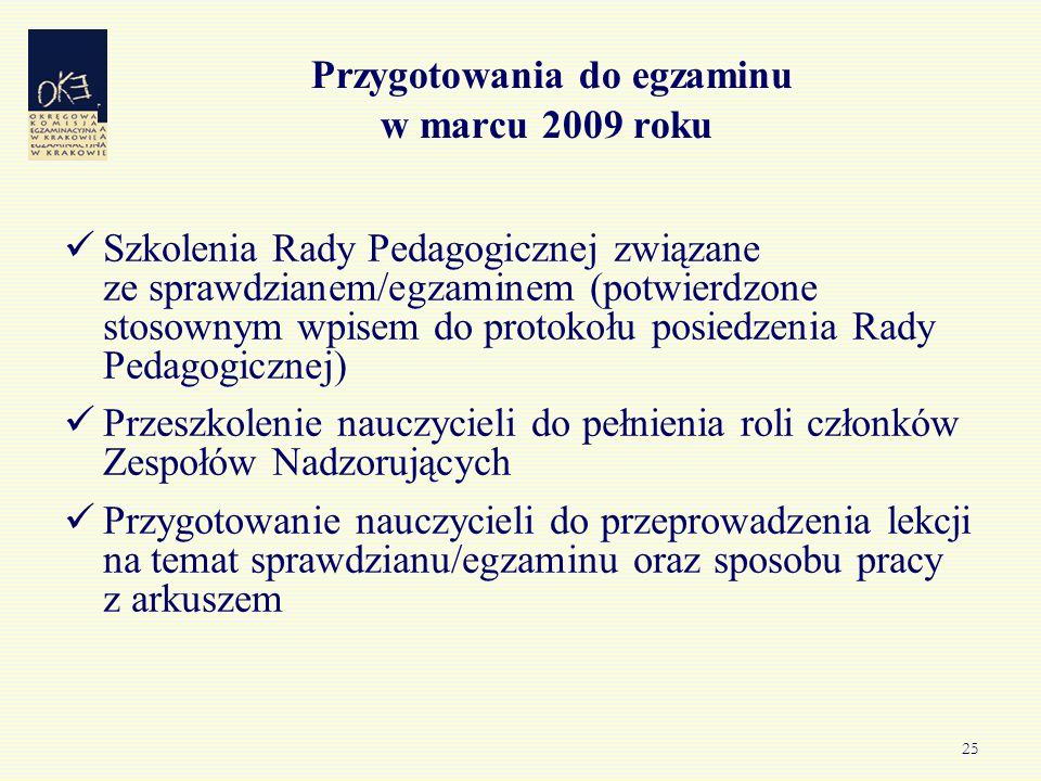 25 Przygotowania do egzaminu w marcu 2009 roku Szkolenia Rady Pedagogicznej związane ze sprawdzianem/egzaminem (potwierdzone stosownym wpisem do proto