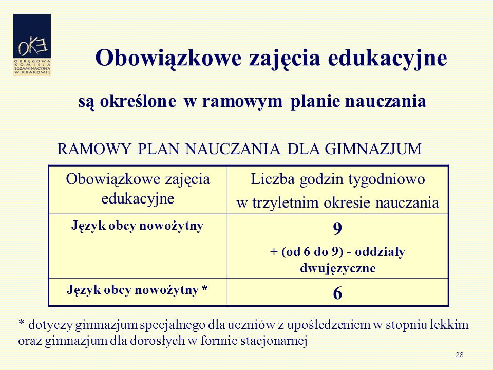 28 Obowiązkowe zajęcia edukacyjne są określone w ramowym planie nauczania RAMOWY PLAN NAUCZANIA DLA GIMNAZJUM Obowiązkowe zajęcia edukacyjne Liczba godzin tygodniowo w trzyletnim okresie nauczania Język obcy nowożytny 9 + (od 6 do 9) - oddziały dwujęzyczne Język obcy nowożytny * 6 * dotyczy gimnazjum specjalnego dla uczniów z upośledzeniem w stopniu lekkim oraz gimnazjum dla dorosłych w formie stacjonarnej