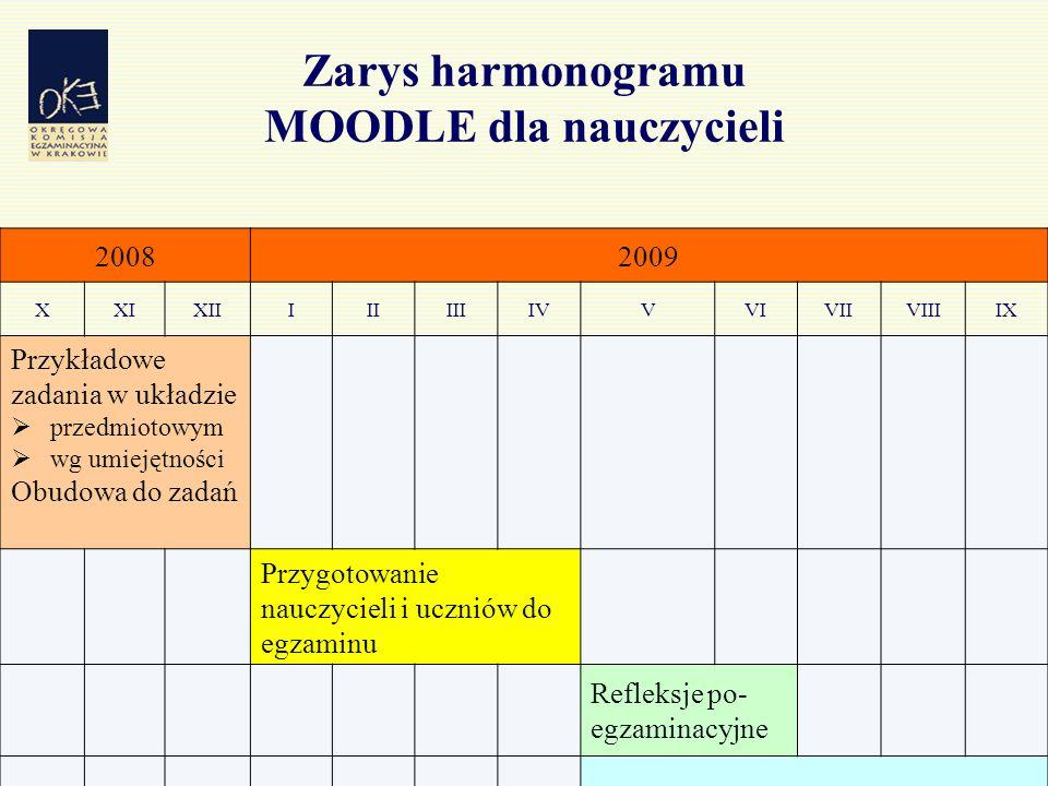 42 Zarys harmonogramu MOODLE dla nauczycieli 20082009 XXIXIIIIIIIIIVVVIVIIVIIIIX Przykładowe zadania w układzie  przedmiotowym  wg umiejętności Obud