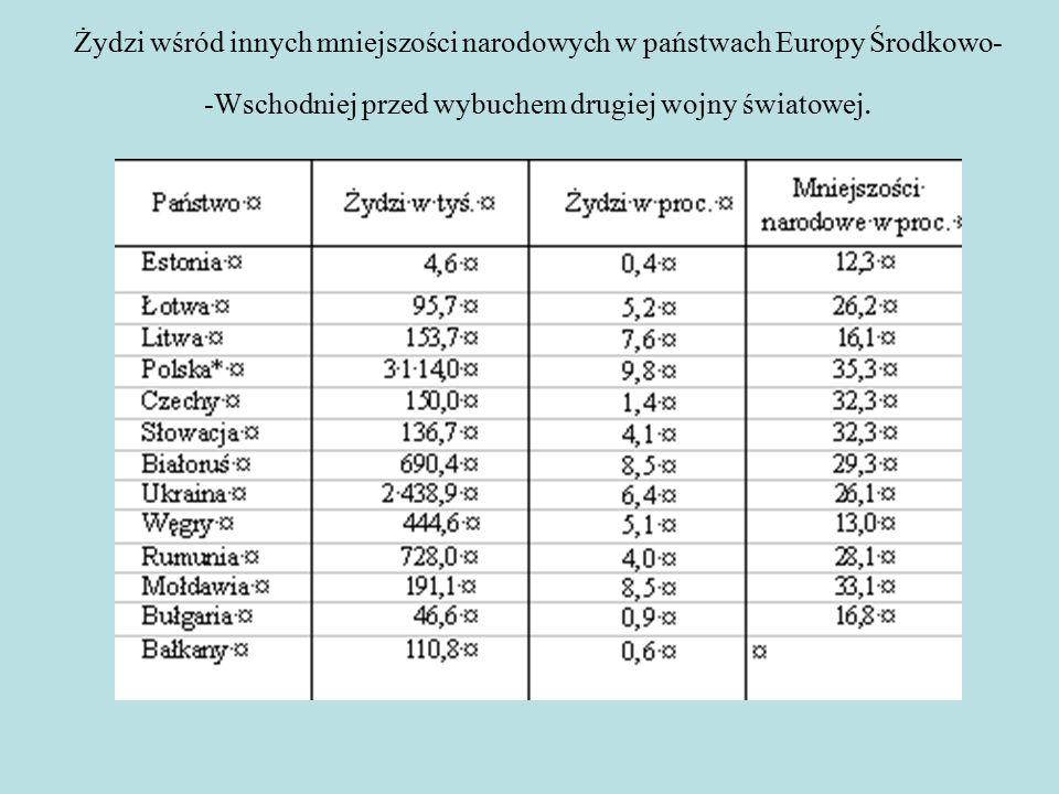 Żydzi wśród innych mniejszości narodowych w państwach Europy Środkowo- -Wschodniej przed wybuchem drugiej wojny światowej.