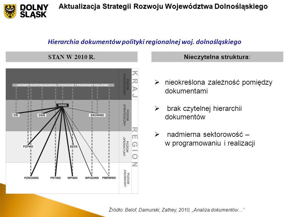 Hierarchia dokumentów polityki regionalnej woj. dolnośląskiego STAN W 2010 R.