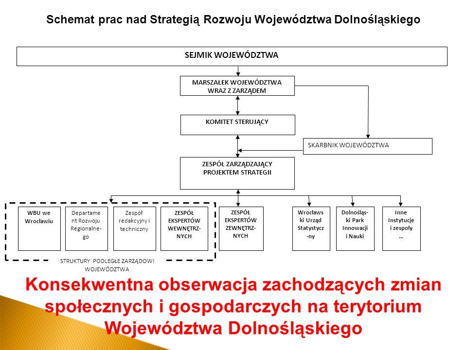 Schemat prac nad Strategią Rozwoju Województwa Dolnośląskiego Konsekwentna obserwacja zachodzących zmian społecznych i gospodarczych na terytorium Województwa Dolnośląskiego SEJMIK WOJEWÓDZTWA MARSZAŁEK WOJEWÓDZTWA WRAZ Z ZARZĄDEM KOMITET STERUJĄCY SKARBNIK WOJEWÓDZTWA Departame nt Rozwoju Regionalne- go WBU we Wrocławiu Zespół redakcyjny i techniczny ZESPÓŁ EKSPERTÓW WEWNĘTRZ- NYCH STRUKTURY PODLEGŁE ZARZĄDOWI WOJEWÓDZTWA ZESPÓŁ EKSPERTÓW ZEWNĘTRZ- NYCH Wrocławs ki Urząd Statystycz -ny Dolnośląs- ki Park Innowacji i Nauki Inne Instytucje i zespoły … ZESPÓŁ ZARZĄDZAJĄCY PROJEKTEM STRATEGII