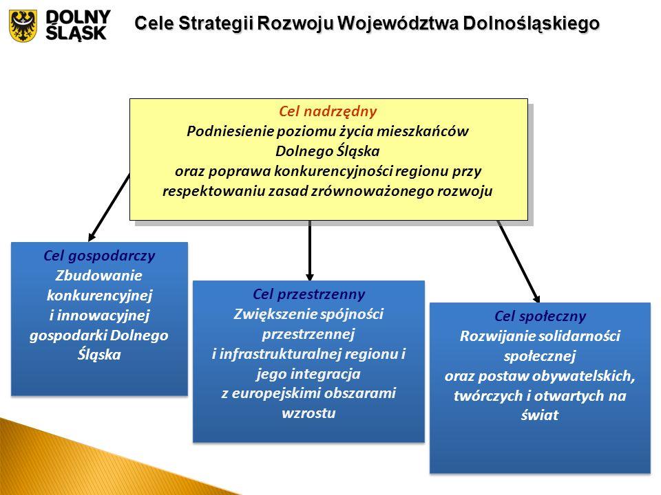 Cel gospodarczy Zbudowanie konkurencyjnej i innowacyjnej gospodarki Dolnego Śląska Cel przestrzenny Zwiększenie spójności przestrzennej i infrastrukturalnej regionu i jego integracja z europejskimi obszarami wzrostu Cel przestrzenny Zwiększenie spójności przestrzennej i infrastrukturalnej regionu i jego integracja z europejskimi obszarami wzrostu Cel społeczny Rozwijanie solidarności społecznej oraz postaw obywatelskich, twórczych i otwartych na świat Cel społeczny Rozwijanie solidarności społecznej oraz postaw obywatelskich, twórczych i otwartych na świat Cele Strategii Rozwoju Województwa Dolnośląskiego Cel nadrzędny Podniesienie poziomu życia mieszkańców Dolnego Śląska oraz poprawa konkurencyjności regionu przy respektowaniu zasad zrównoważonego rozwoju Cel nadrzędny Podniesienie poziomu życia mieszkańców Dolnego Śląska oraz poprawa konkurencyjności regionu przy respektowaniu zasad zrównoważonego rozwoju