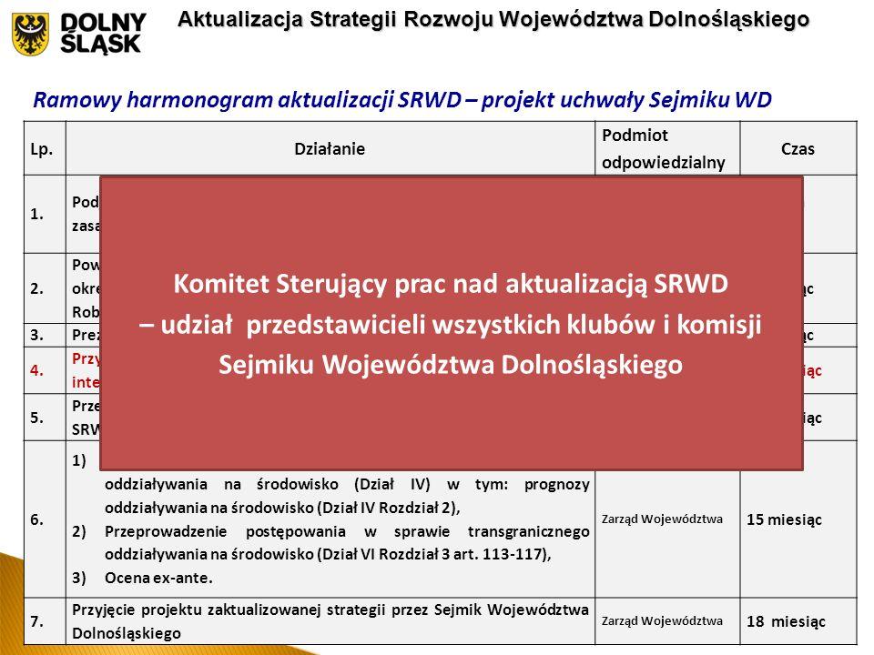 Kształt Strategii Rozwoju Województwa Dolnośląskiego – 2 koncepcje Ramowy harmonogram aktualizacji SRWD – projekt uchwały Sejmiku WD Lp.Działanie Podmiot odpowiedzialny Czas 1.