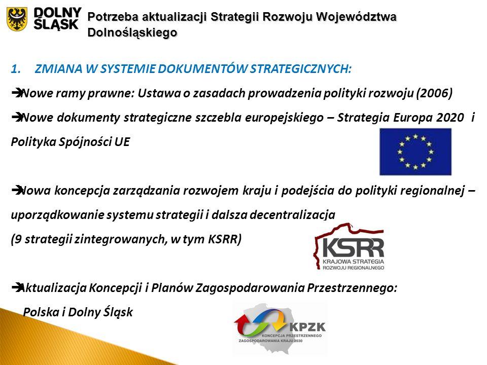 1.ZMIANA W SYSTEMIE DOKUMENTÓW STRATEGICZNYCH:  Nowe ramy prawne: Ustawa o zasadach prowadzenia polityki rozwoju (2006)  Nowe dokumenty strategiczne szczebla europejskiego – Strategia Europa 2020 i Polityka Spójności UE  Nowa koncepcja zarządzania rozwojem kraju i podejścia do polityki regionalnej – uporządkowanie systemu strategii i dalsza decentralizacja (9 strategii zintegrowanych, w tym KSRR)  Aktualizacja Koncepcji i Planów Zagospodarowania Przestrzennego: Polska i Dolny Śląsk Potrzeba aktualizacji Strategii Rozwoju Województwa Dolnośląskiego