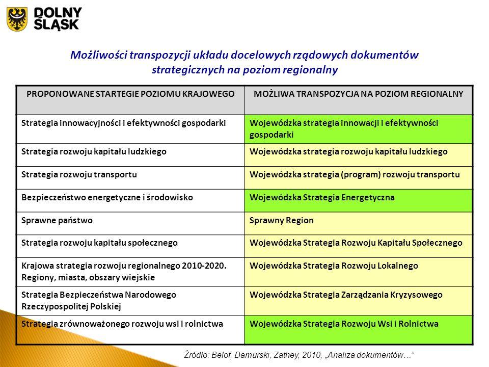 Możliwości transpozycji układu docelowych rządowych dokumentów strategicznych na poziom regionalny PROPONOWANE STARTEGIE POZIOMU KRAJOWEGOMOŻLIWA TRANSPOZYCJA NA POZIOM REGIONALNY Strategia innowacyjności i efektywności gospodarkiWojewódzka strategia innowacji i efektywności gospodarki Strategia rozwoju kapitału ludzkiegoWojewódzka strategia rozwoju kapitału ludzkiego Strategia rozwoju transportuWojewódzka strategia (program) rozwoju transportu Bezpieczeństwo energetyczne i środowiskoWojewódzka Strategia Energetyczna Sprawne państwoSprawny Region Strategia rozwoju kapitału społecznegoWojewódzka Strategia Rozwoju Kapitału Społecznego Krajowa strategia rozwoju regionalnego 2010-2020.