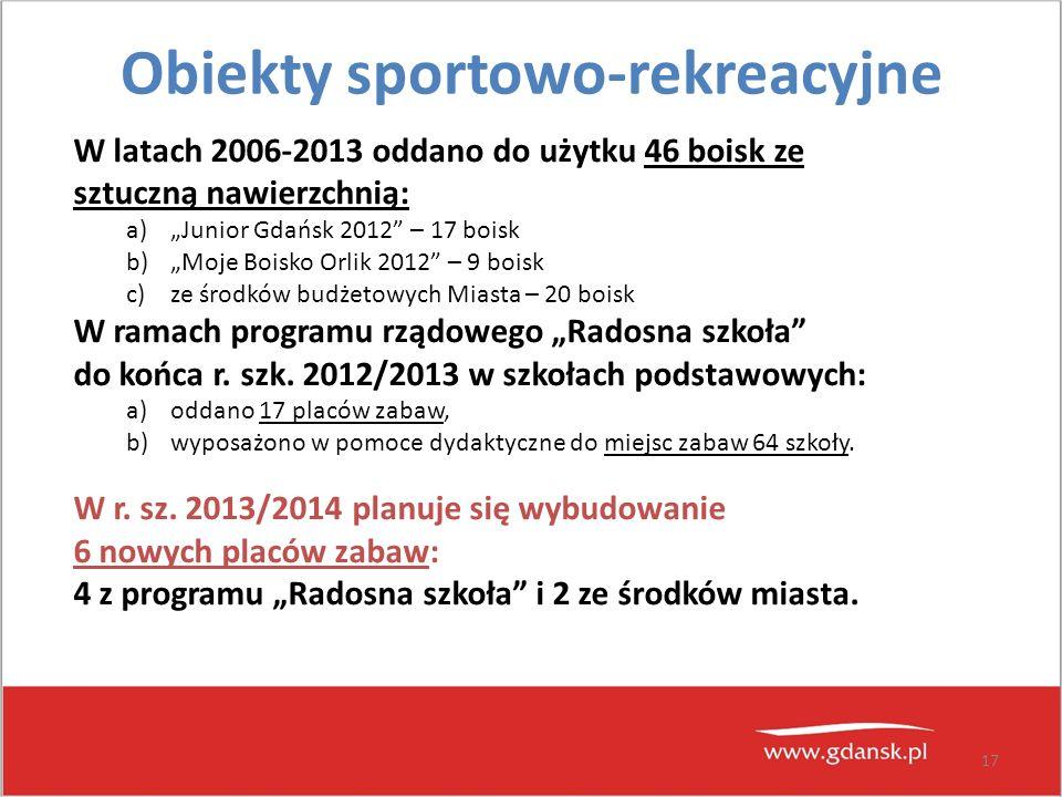 """17 Obiekty sportowo-rekreacyjne W latach 2006-2013 oddano do użytku 46 boisk ze sztuczną nawierzchnią: a)""""Junior Gdańsk 2012"""" – 17 boisk b)""""Moje Boisk"""
