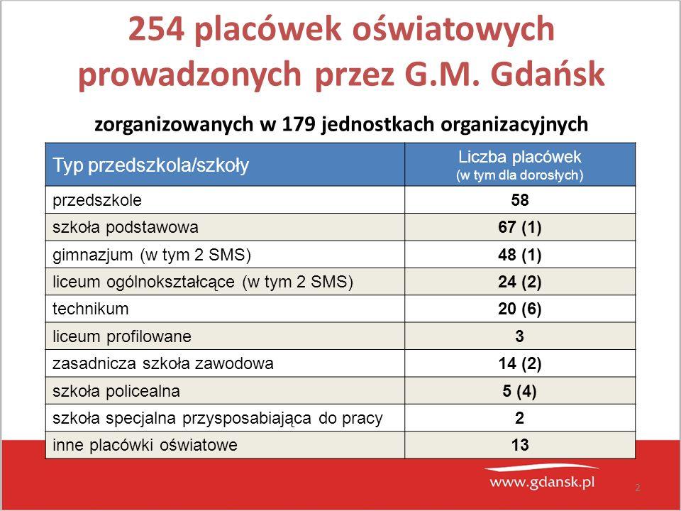 2 254 placówek oświatowych prowadzonych przez G.M. Gdańsk zorganizowanych w 179 jednostkach organizacyjnych Typ przedszkola/szkoły Liczba placówek (w